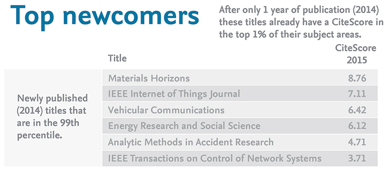 New journals at the top of their subject fields.