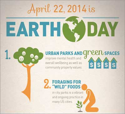 #EarthDay infographic: What science says about the environment and sustainability