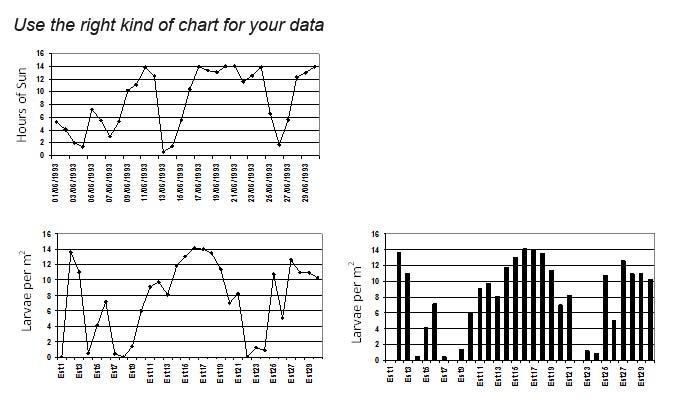Figure 5. Example on the use of lines (top left, for time series; lower left for gradients) and histograms (right). Figures on the lower left and right are presenting the same data: the left should be used in the case of gradients (e.g., a latitudinal transect), and the bar format if there is no gradient.