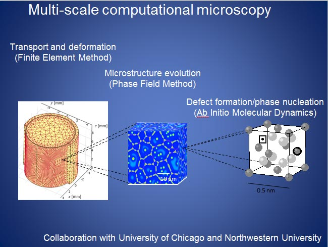 By coupling multi-scale methods, we zoom in and out of materials to investigate their properties. This is similar to optical or electronic microscopy but operates in a virtual, computational domain.
