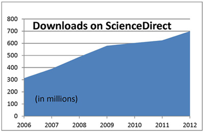 In 2012, approximately 700 million full-text articles were downloaded from ScienceDirect – that's 22 articles per second and 12% increase from 2011.