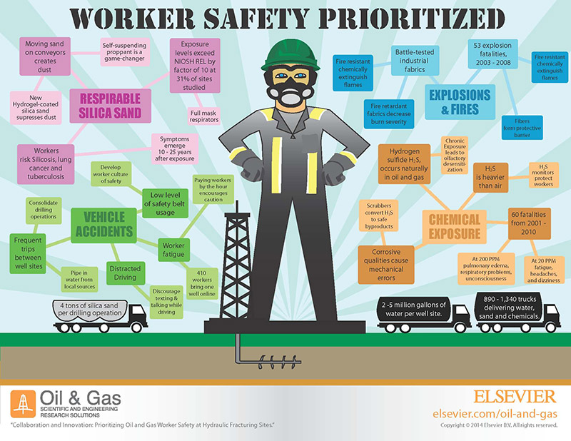 Natural Gas Worker Safety