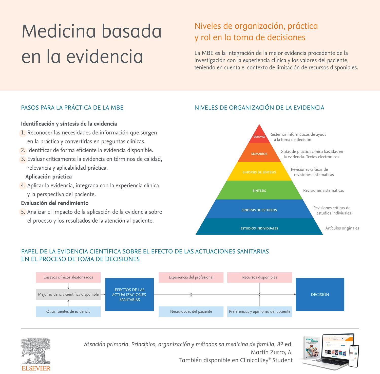 Medicina basada en la evidencia: organización y rol en la toma de decisiones