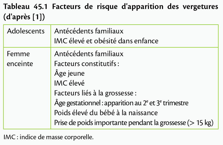 Tableau 45.1 Facteurs de risque d'apparition des vergetures (d'après [1])