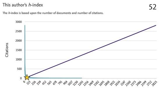 Author h-index metric