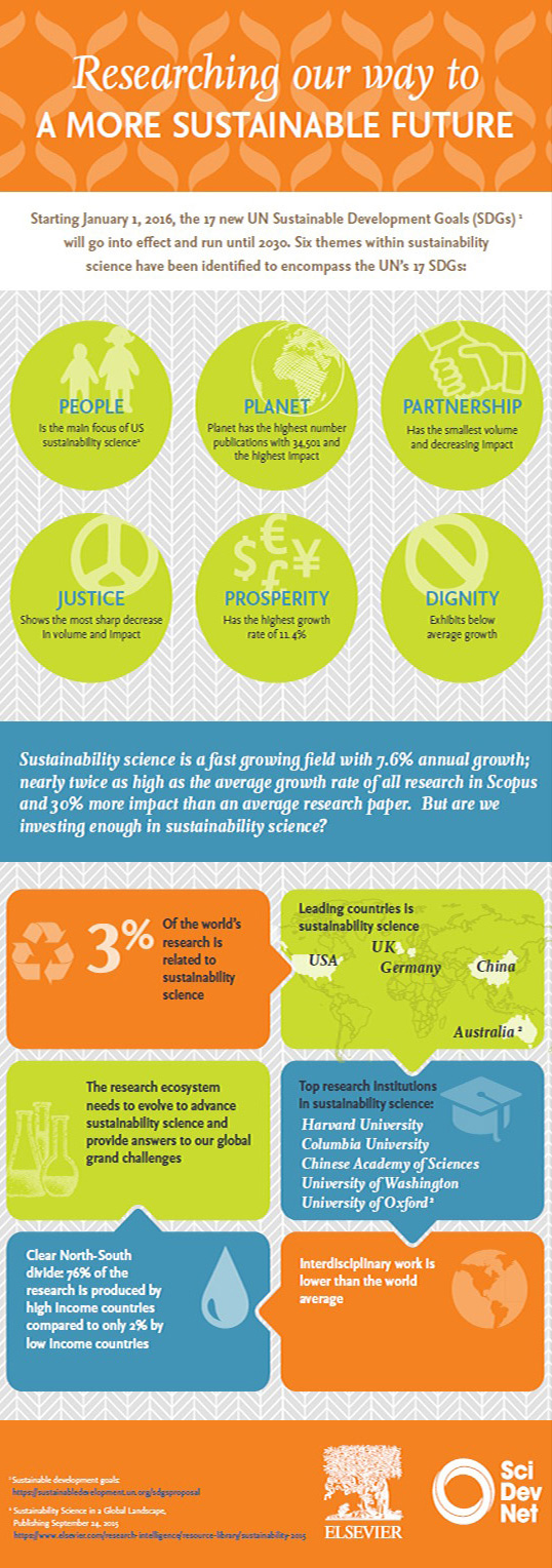 Sustainability Science Infographic