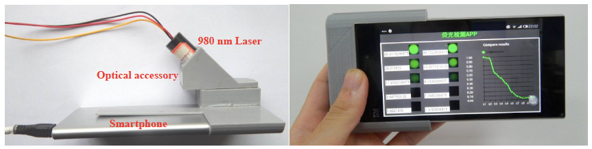 The prototype smartphone-based detection system. (Photos courtesy of Professor Mei et al; the images first appeared in their paper in <em>Biosensors and Bioelectronics.</em>)