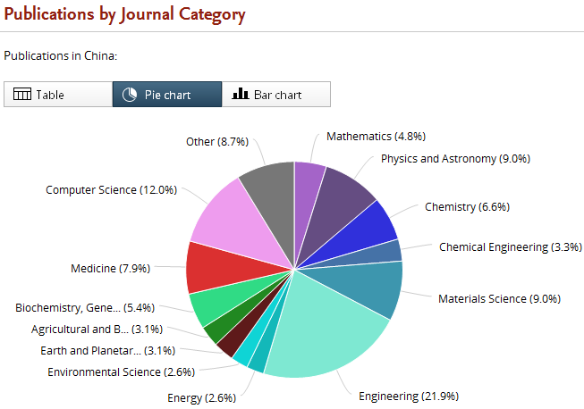 Figure 3: Subject area breakdown of Chinese papers published (source: SciVal).