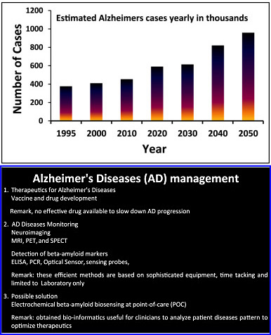 Illustration of early estimated Alzheimer&rsquo;s Disease cases along with the approach and need of AD management. (Source: Ajeet Kaushik et al, <em>Biosensors and Bioelectronics</em>, June 2016)