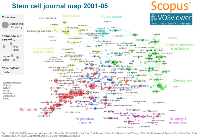 Evolution of the stem cells and cancer publishing landscape (Source: Andrew Plume)
