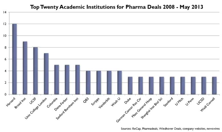 Pharma's most frequent academic partners are Harvard; the Broad Institute; the University of California, San Francisco; and University College London, according to a slide presented by Barbara Dalton, PhD.
