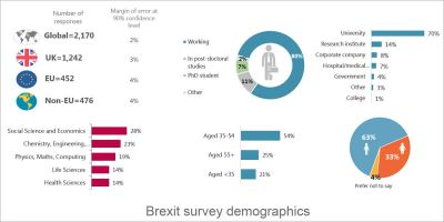 Report: What do researchers want in a post-Brexit world?