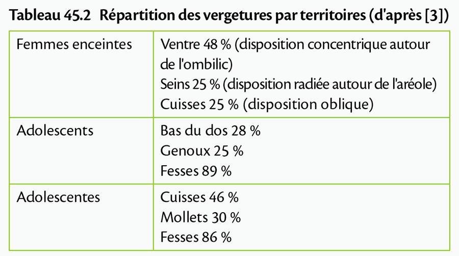 Tableau 45.2 Répartition des vergetures par territoires (d'après [3])