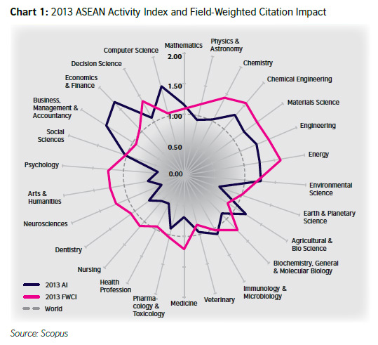 Chart 1 shows the 2013 ASEAN Relative Activity Index and Field-Weighted Citation Impact (Source: <em> Research Performance in South-East Asia </em>, data from Scopus)