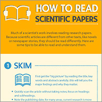 Infographic How To Read A Scientific Paper