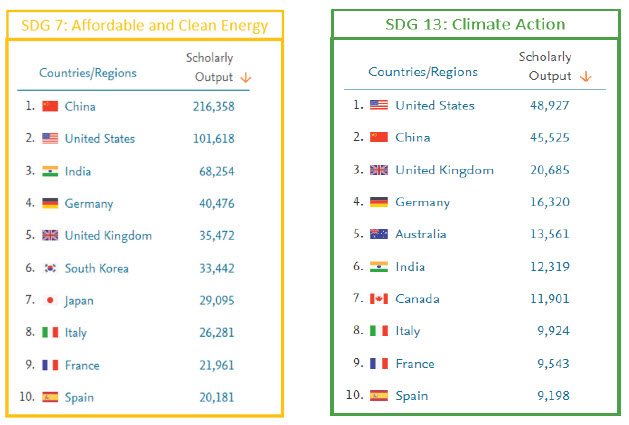 Research papers related to energy and climate published between 2016 and 2020. (Source: Science Business report based on SciVal data)
