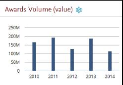 Awards Volume (value)