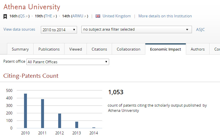 A 5-year overview of patents citing the scholarly output published by Athena University.