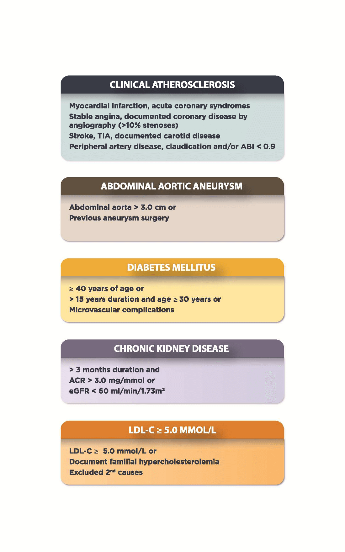 Caption: Conditions for which pharmacotherapy with statins is indicated. ABI, ankle-brachial index; ACR, albumin:creatinine ratio; eGFR, estimated glomerular filtration rate; LDL-C, low-density lipoprotein cholesterol; TIA, transient ischemic attack.