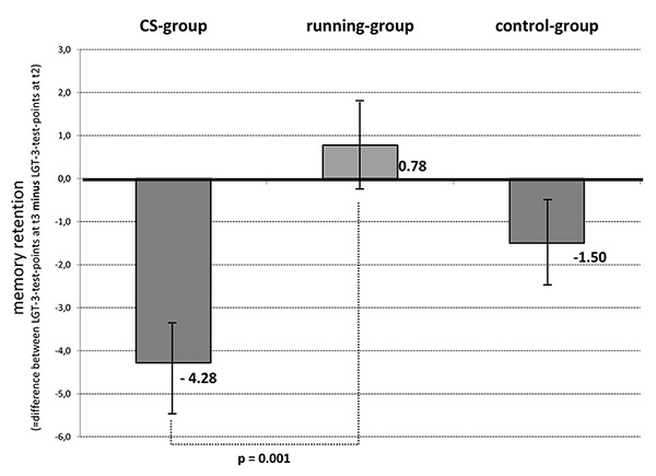 "Differences in memory retention in the three groups: gamers, runners and control. (This figure first appeared in Kindermann et al: ""Playing counter-strike versus running: The impact of leisure time activities and cortisol on intermediate-term memory in male students,"" Cognitive Systems Research (December 2016)"