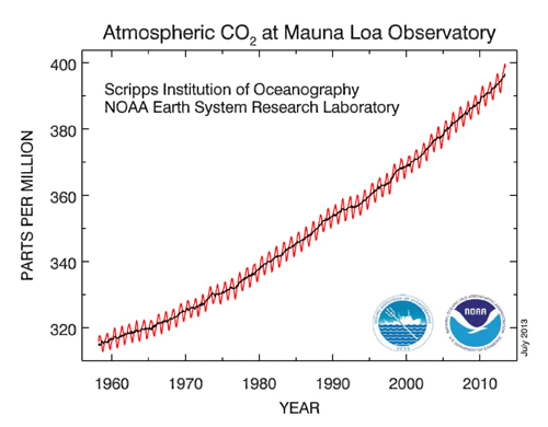 Atmospheric CO2 at Mauna Loa Observatory (Credit: NOAA)