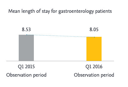 Length of Stay for GI patients