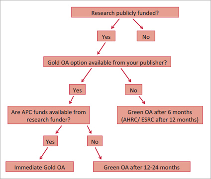 <strong>The Publishers Association decision tree</strong> (endorsed by BIS and RCUK)