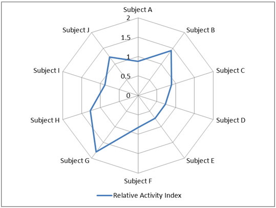 <b>Figure 3 - Radar plot of Relative Activity Index</b>