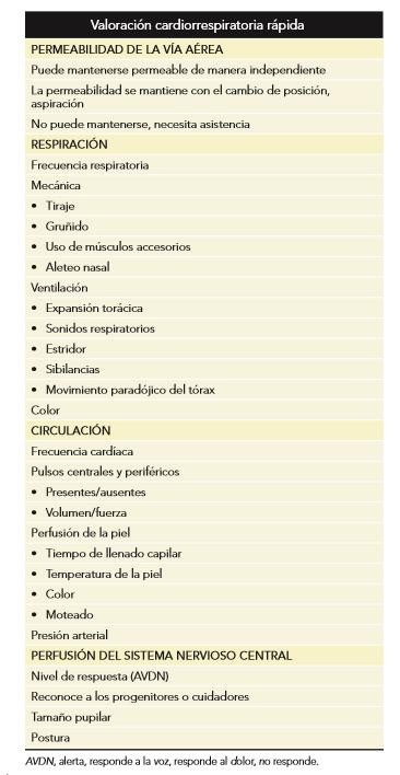 Signos síntomas reanimación