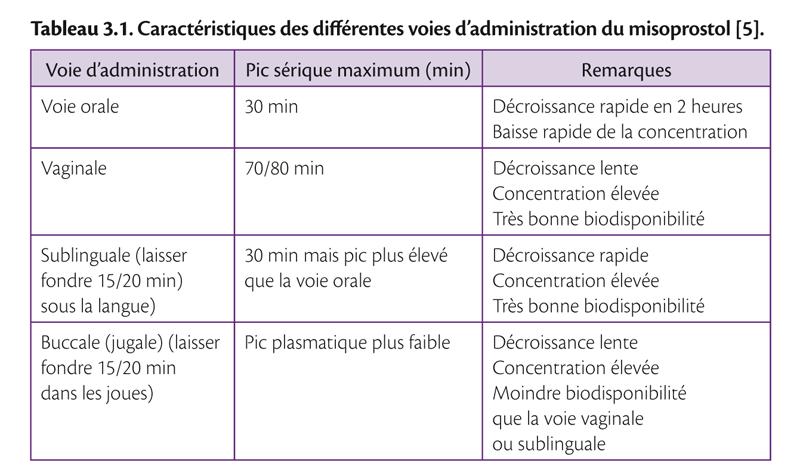 Tableau 3.1 . Caractéristiques des diff érentes voies d'administration du misoprostol [5].