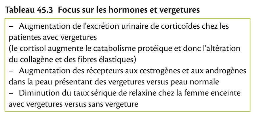 Tableau 45.3 Focus sur les hormones et vergetures