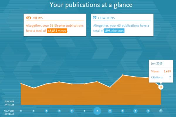 Your My Research Dashboard overview