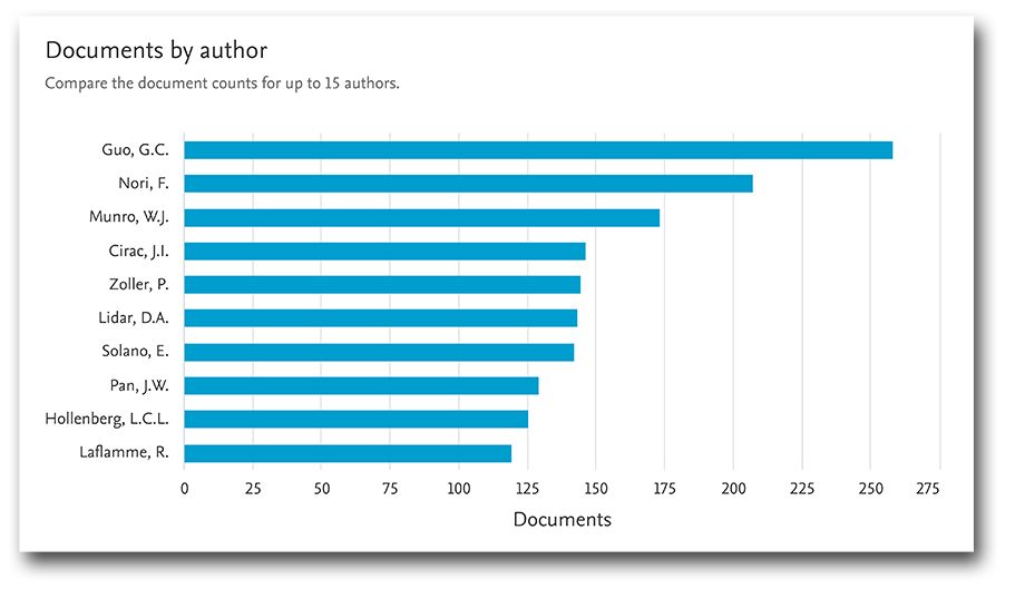 Global top authors by document count, 1982–2020