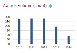 Awards Volume (count)