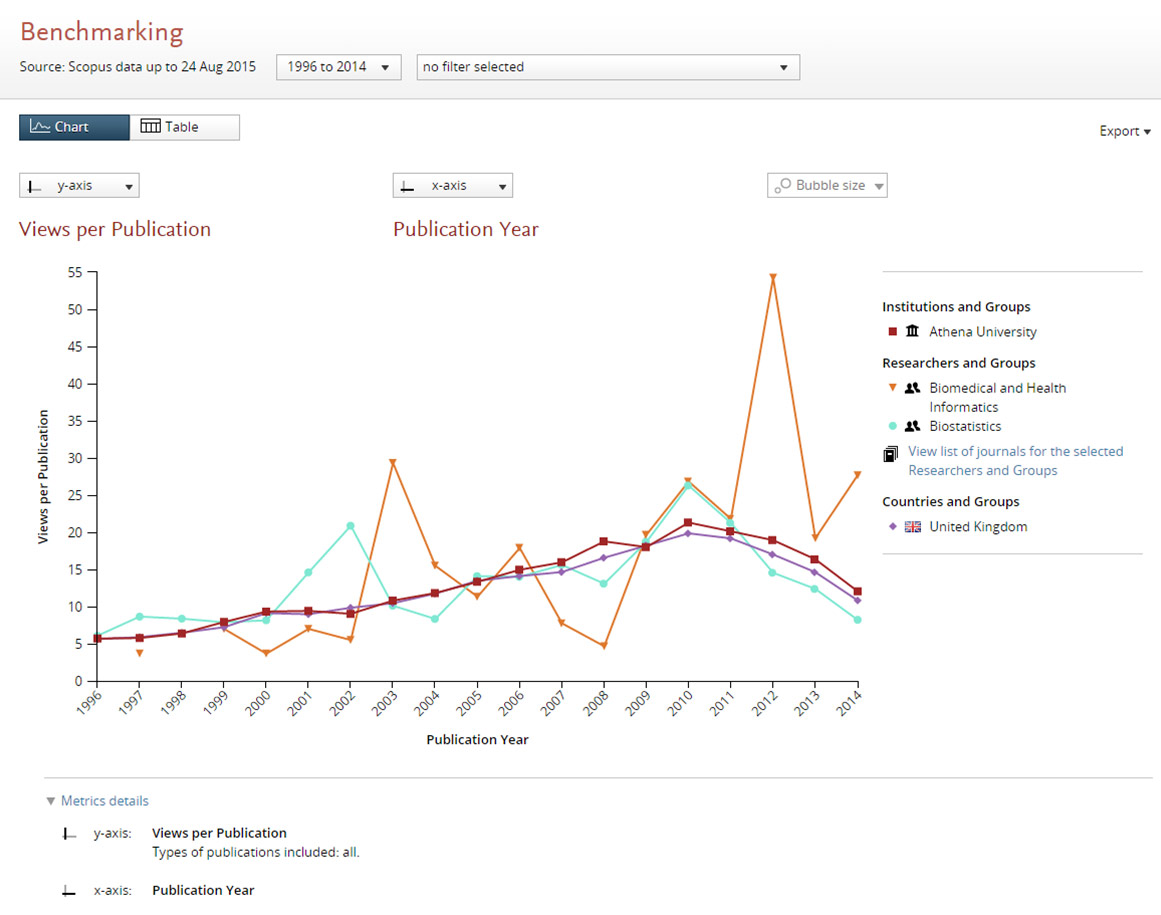 Scopus views data used for team benchmarking purposes.