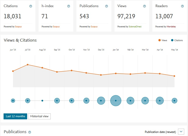 An example of a Mendeley Stats page displaing an author's metrics for the past 12 months.