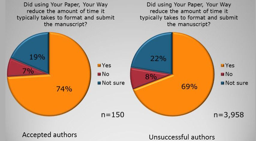"""Your Paper, Your Way"" has made submission easier for more than 1 million authors"