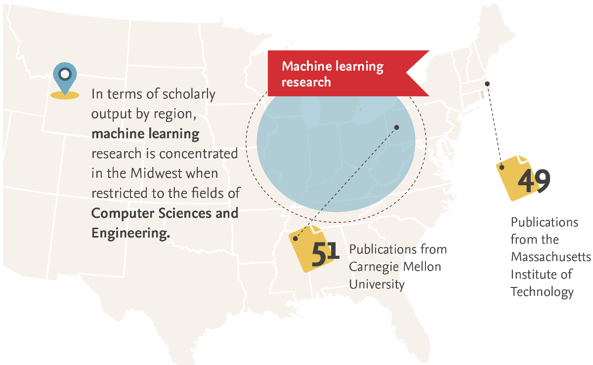 In terms of scholarly output by region, machine learning research is concentrated in the Midwest when restricted to the fields of Computer Sciences and Engineering: 51 Publications from Carnegie Mellon University versus 49 publications from the Massachusetts Institute of Technology.