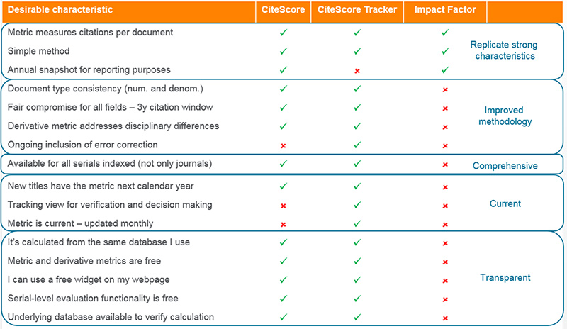 A comparison of CiteScore, CiteScore Tracker and the Impact Factor.