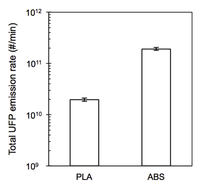 Estimates of total UFP emission rates from individual 3D printers using either PLA or ABS feedstock