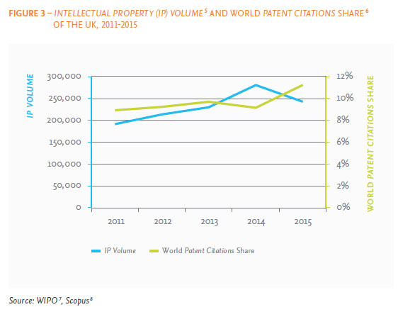 The UK's IP Volume has been growing between 2011 and 2015 at 6.0 % CAGR, approaching 250,000.