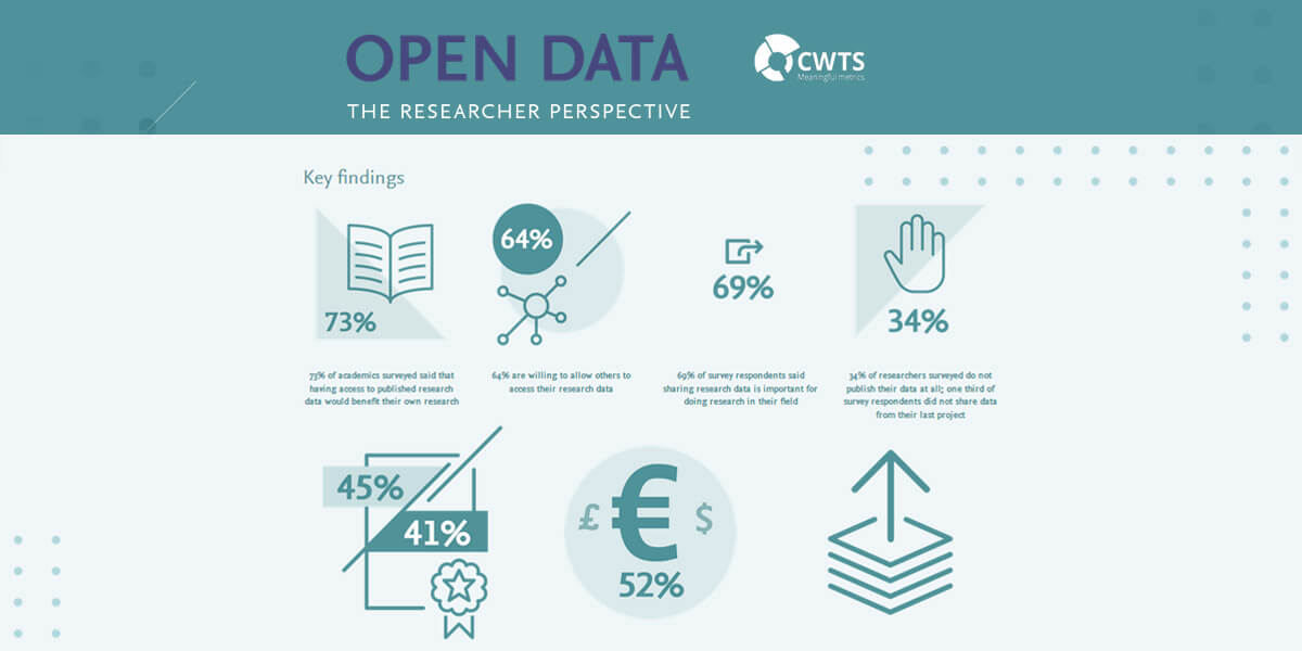 Elsevier and CWTS release report on data sharing perceptions and practices among researchers