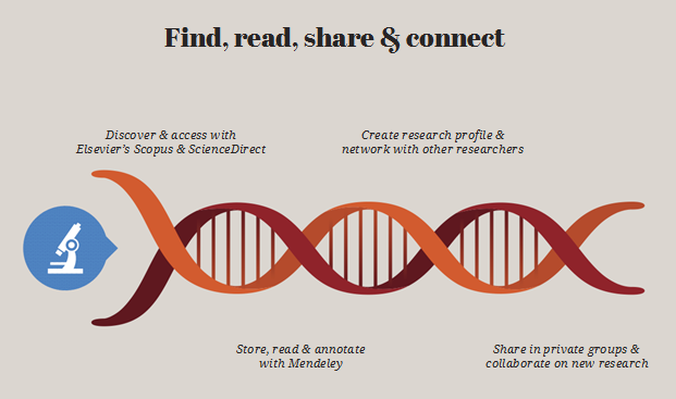 Find, read, share and connect
