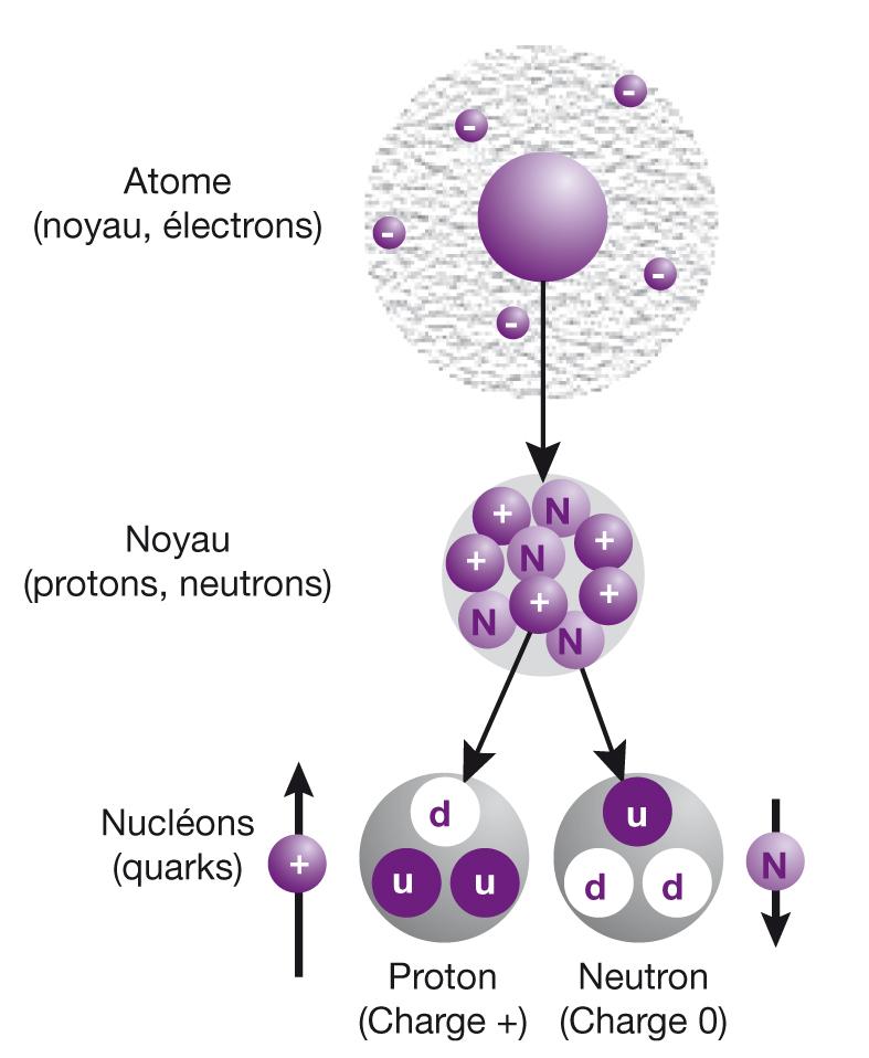 Magnétisme nucléaire_4