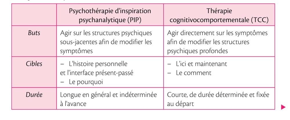 Place des pratiques psychocorporelles et définitions_3