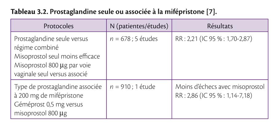 Tableau 3.2 . Prostaglandine seule ou associée à la mifépristone [7].
