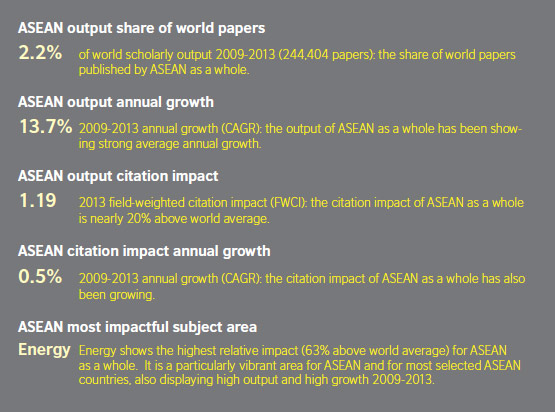 ASEAN research output in share of world papers, annual growth and citation impact (Source: <em>Research Performance in South-East Asia,</em> based on Scopus data)