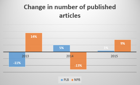 Change in number of published articles
