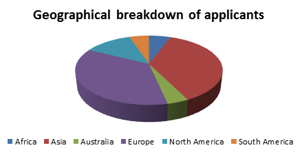 The majority of applicants came from Asia (40 percent) and Europe (34