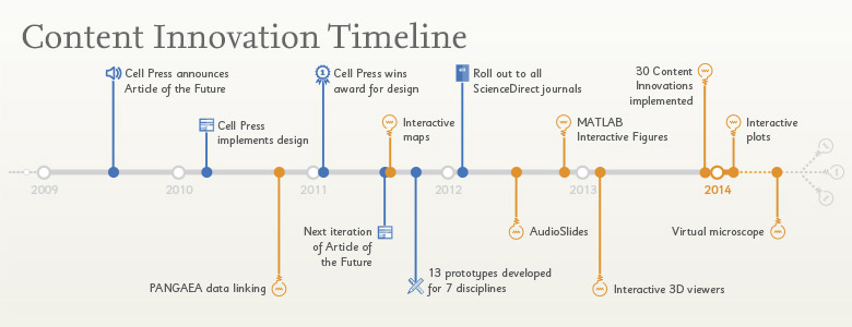 Timeline for Content Innovation